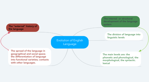 Mind Map: Evolution of English Language