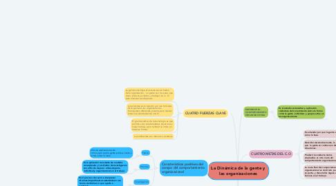 Mind Map: La Dinámica de la gente y las organizaciones