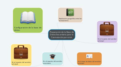 Mind Map: Preparación de la Base de Datos Secundaria para la Conmutación por error.