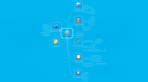 Mind Map: العربى سرور