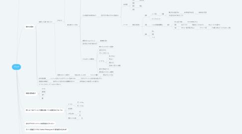 Mind Map: ブログ