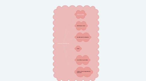 Mind Map: proceso de redacion