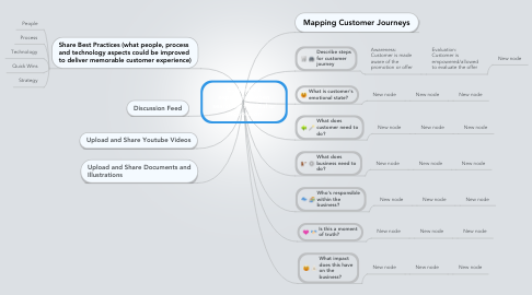 Mind Map: Customer's experience when searching for deal or proposition