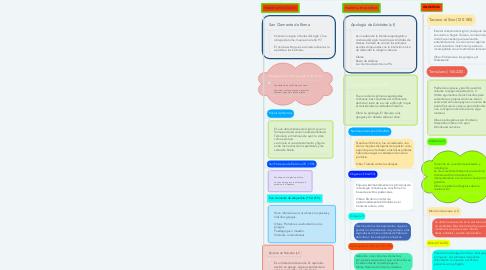 Mind Map: Mapa conceptual sobre  la Patrística