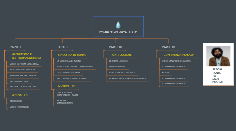 Mind Map: COMPUTING WITH FLUID