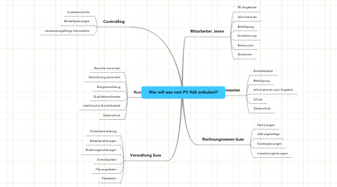 Mind Map: Wer will was vom PV HzE ambulant?