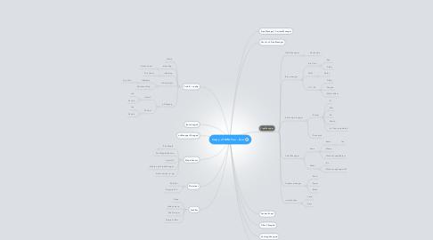 Mind Map: Copy of MMFox - Gui