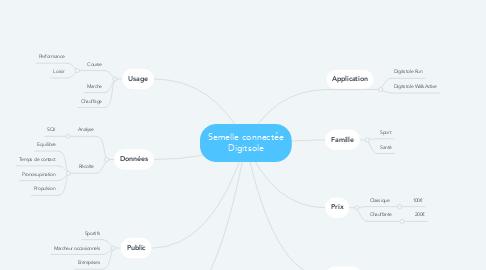 Mind Map: Semelle connectée Digitsole