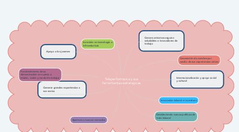 Mind Map: Evolución de la Responsabilidad Social Empresarial: Nacimiento,   definición y difusión en América Latina