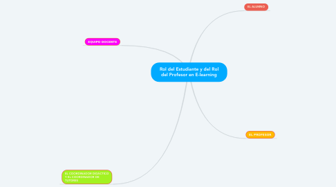 Mind Map: Rol del Estudiante y del Rol del Profesor en E-learning