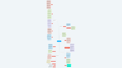 Mind Map: Support for Object Oriented Programming