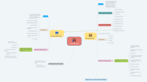 Mind Map: COMUNIDADES