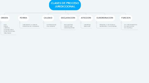 Mind Map: CLASES DE PROCESO JURIDICCIONAL