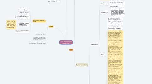 Mind Map: Direito Administrativo (competência 3)