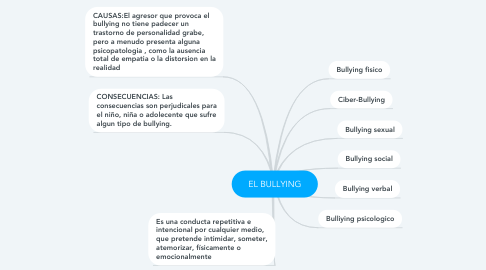 Mind Map: EL BULLYING