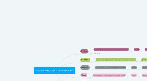 Mind Map: Los elementos de la comunicación