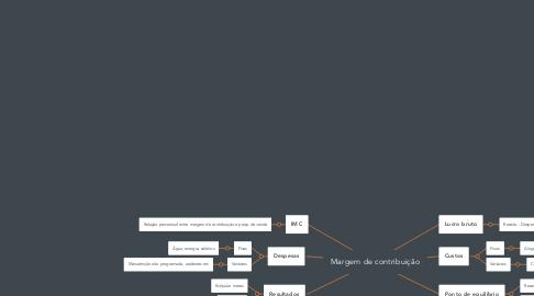 Mind Map: Margem de contribuição