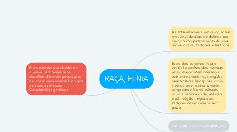 Mind Map: RAÇA, ETNIA