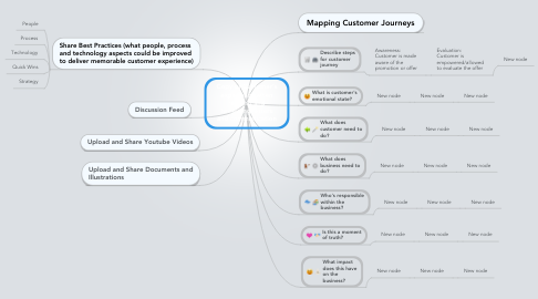 Mind Map: Copy of Customer's experience when reading and reviewing letters and communication