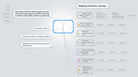 Mind Map: Customer's experience when receiving approval or denial of application