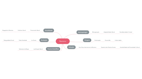 Mind Map: Racismo