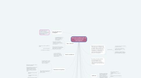 Mind Map: Guía para la elaboración de un protocolo de investigación