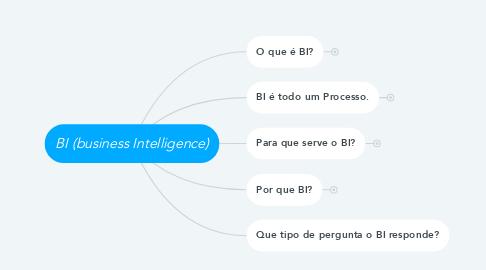 Mind Map: BI (business Intelligence)