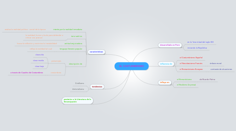 Mind Map: EL COSTUMBRISMO