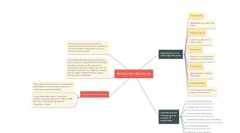 Mind Map: PSICOLOGIA EDUCATIVA