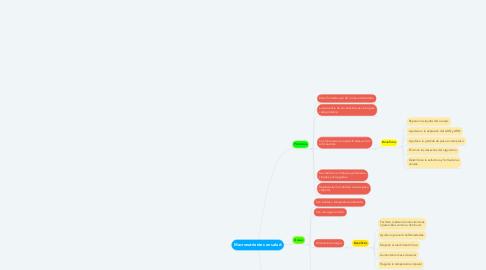 Mind Map: Macronutrientes en salud