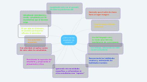 Mind Map: ¿Cómo me han  enseñado mis  maestros?