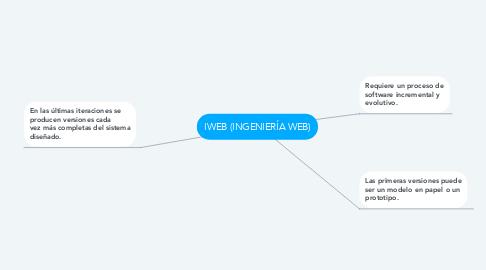Mind Map: IWEB (INGENIERÍA WEB)