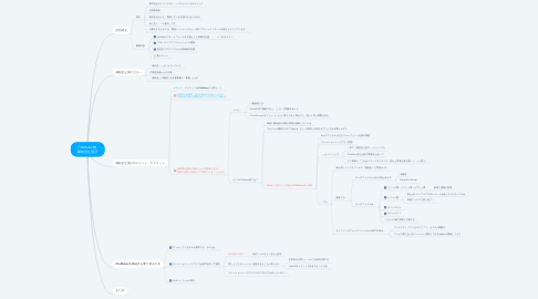 Mind Map: FileMaker的  疎結合な設計