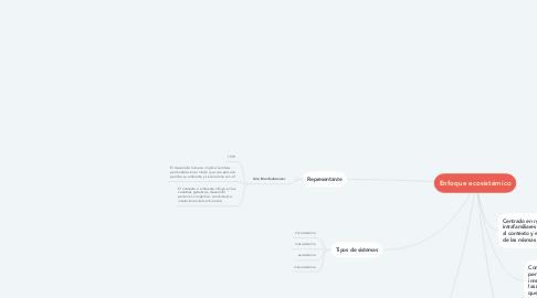 Mind Map: Enfoque ecosistémico