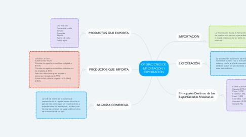 Mind Map: OPERACIONES DE IMPORTACIÓN Y EXPORTACIÓN