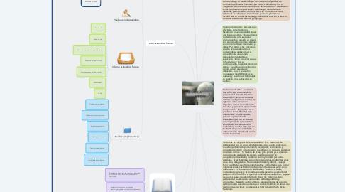 Mind Map: Psiquiatría forense