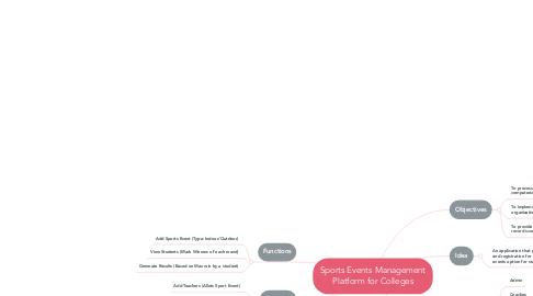 Mind Map: Sports Events Management Platform for Colleges