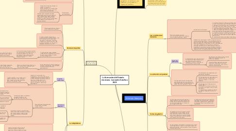Mind Map: La formación del Estado      mexicano. Leonardo Sánchez 2IV8