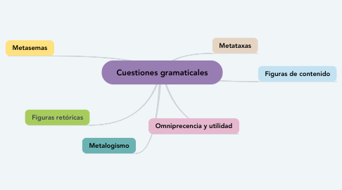 Mind Map: Cuestiones gramaticales