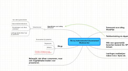 Mind Map: TEL bij Administratief (Secretarieel) Medewerker