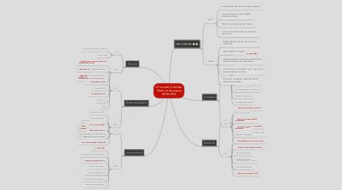 Mind Map: VII Iniciador Córdoba Dinámica de grupos 28/06/2012