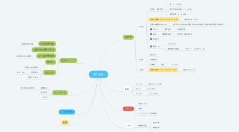 Mind Map: 四川旅行