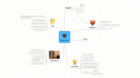 Mind Map: Många saker