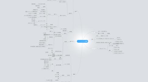 Mind Map: ソーシャルでいじめ撲滅