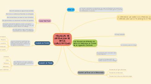 Mind Map: TECNICAS DE OBTENCIÓN DE DATOS CUALITATIvOS
