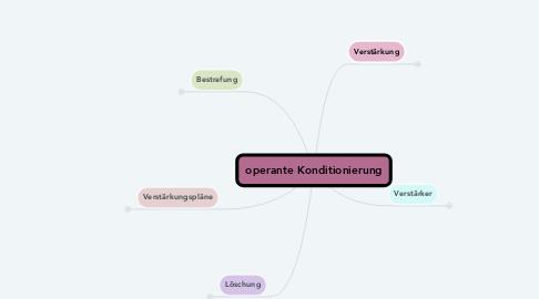 Mind Map: operante Konditionierung