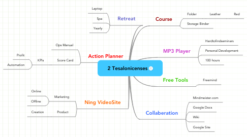 Mind Map: 2 Tesalonicenses