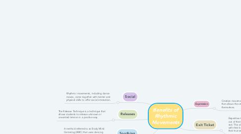 Mind Map: Benefits of Rhythmic Movements