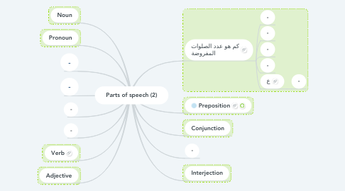 Mind Map: Parts of speech (2)