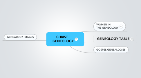 Mind Map: CHRIST   GENEOLOGY